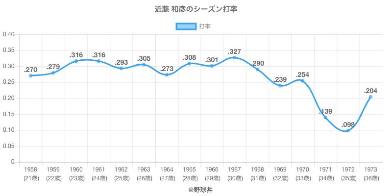 近藤 和彦のシーズン打率
