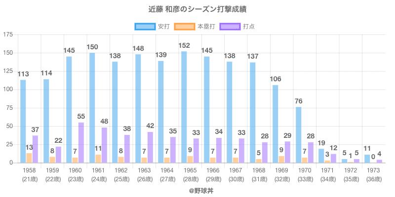#近藤 和彦のシーズン打撃成績