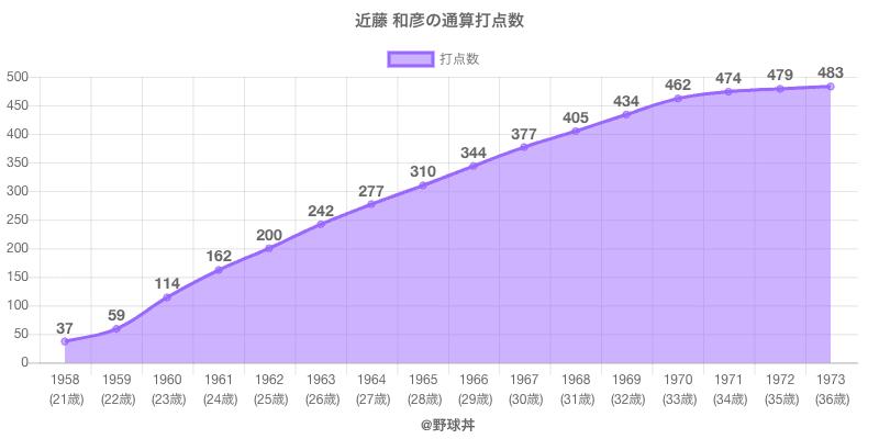#近藤 和彦の通算打点数