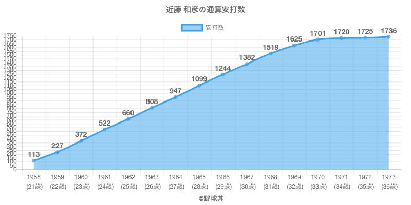 #近藤 和彦の通算安打数