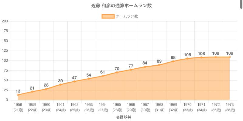 #近藤 和彦の通算ホームラン数