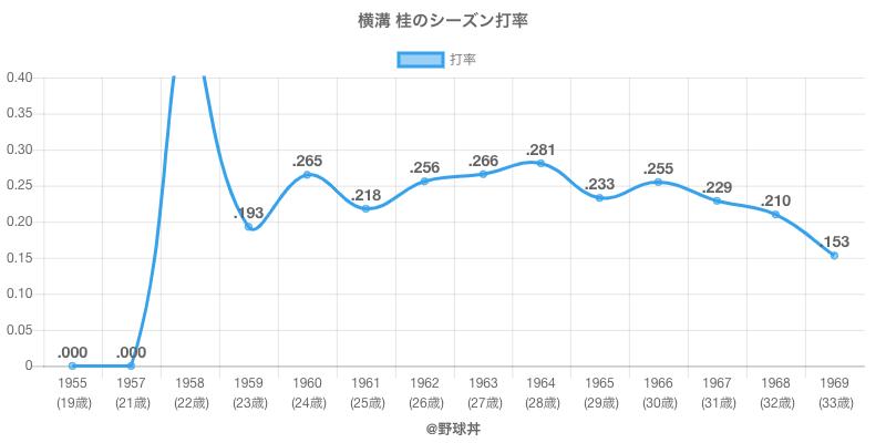横溝 桂のシーズン打率
