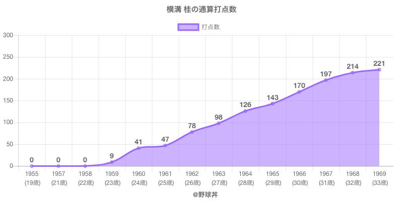 #横溝 桂の通算打点数