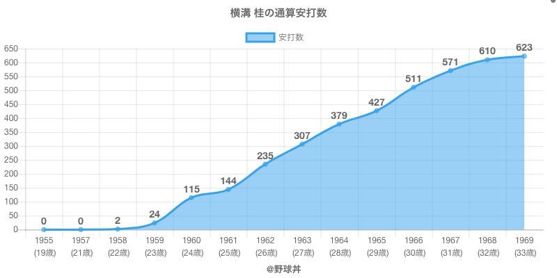 #横溝 桂の通算安打数