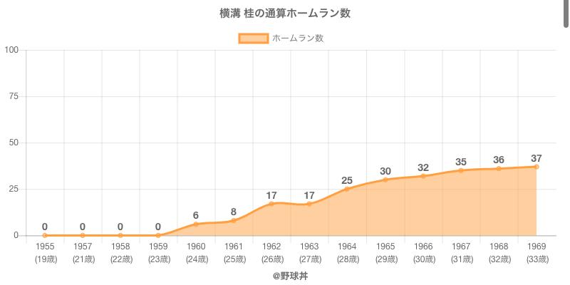 #横溝 桂の通算ホームラン数