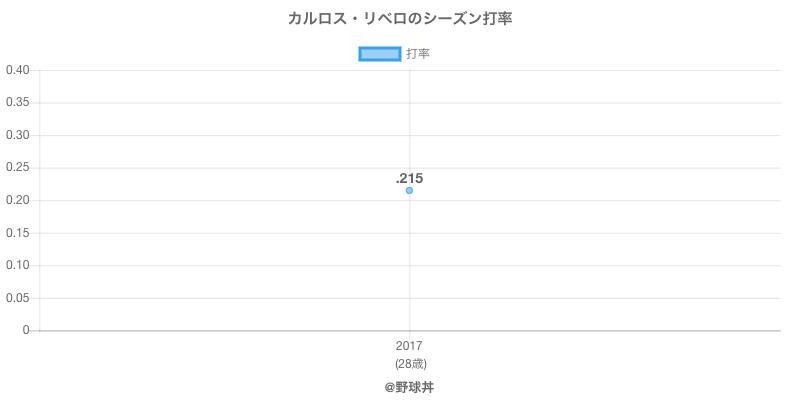 カルロス・リベロのシーズン打率