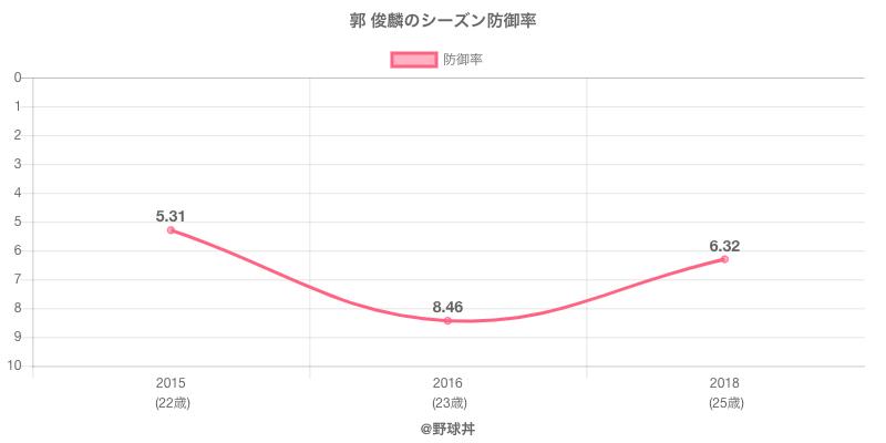 郭 俊麟のシーズン防御率