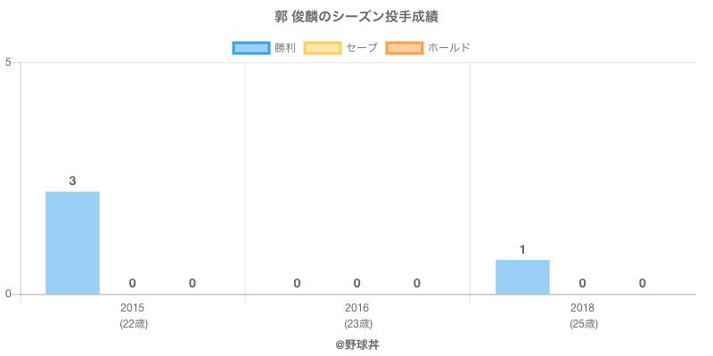 #郭 俊麟のシーズン投手成績