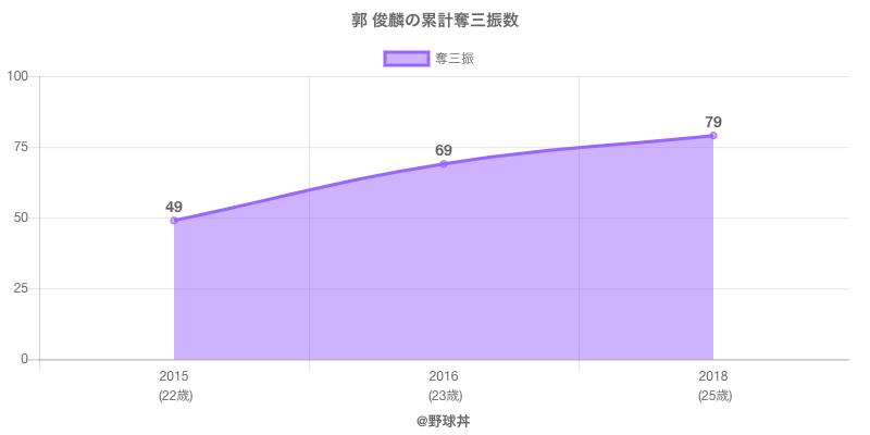 #郭 俊麟の累計奪三振数