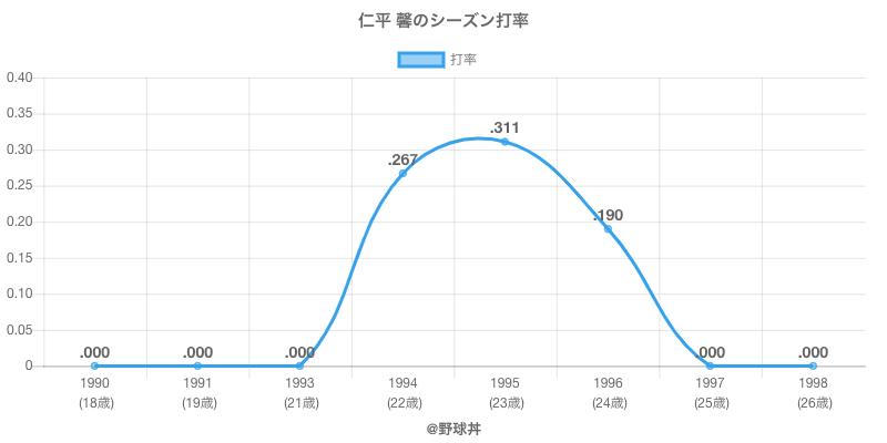 仁平 馨のシーズン打率