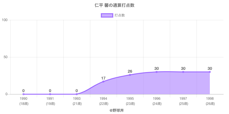 #仁平 馨の通算打点数