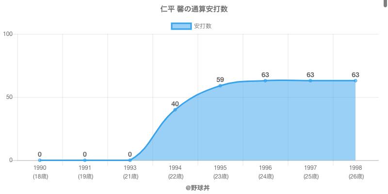 #仁平 馨の通算安打数