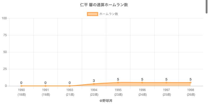 #仁平 馨の通算ホームラン数