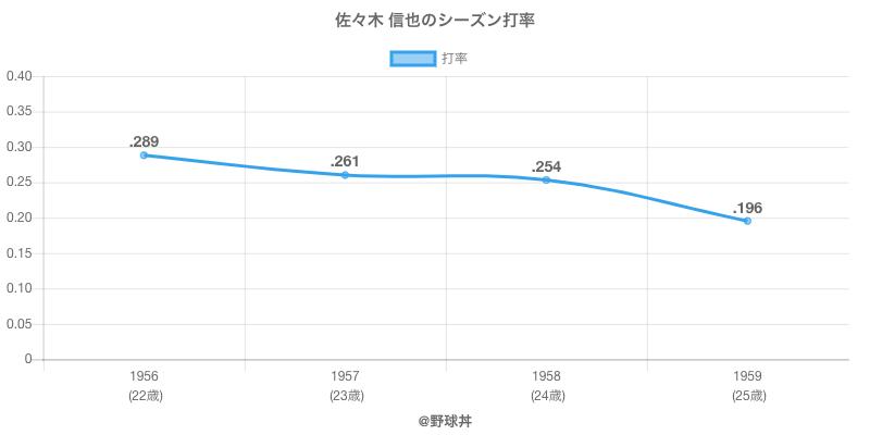 佐々木 信也のシーズン打率