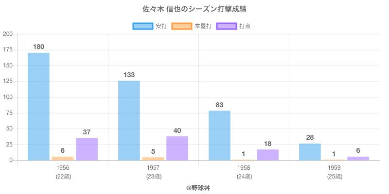 #佐々木 信也のシーズン打撃成績