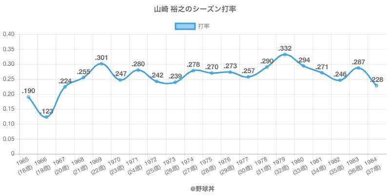 山崎 裕之のシーズン打率