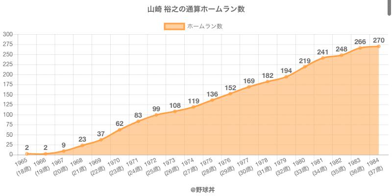 #山崎 裕之の通算ホームラン数