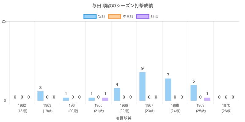 #与田 順欣のシーズン打撃成績