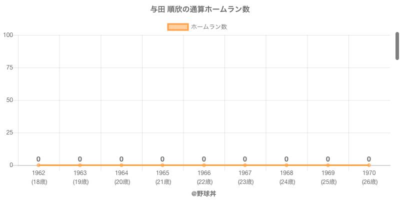 #与田 順欣の通算ホームラン数