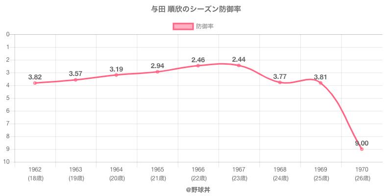 与田 順欣のシーズン防御率