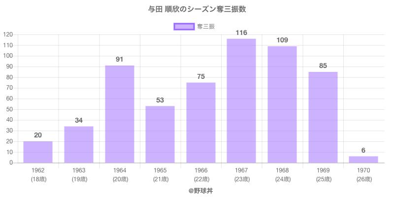 #与田 順欣のシーズン奪三振数