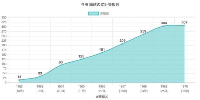 #与田 順欣の累計登板数