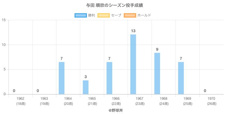 #与田 順欣のシーズン投手成績
