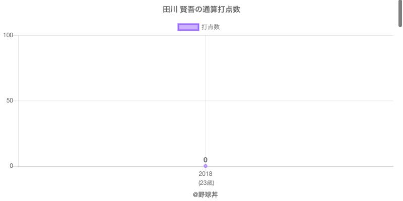 #田川 賢吾の通算打点数