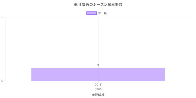 #田川 賢吾のシーズン奪三振数