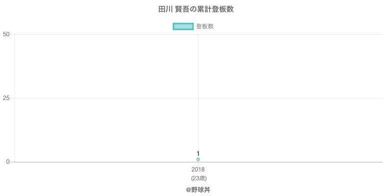 #田川 賢吾の累計登板数