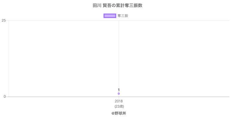 #田川 賢吾の累計奪三振数