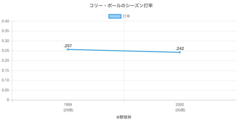 コリー・ポールのシーズン打率