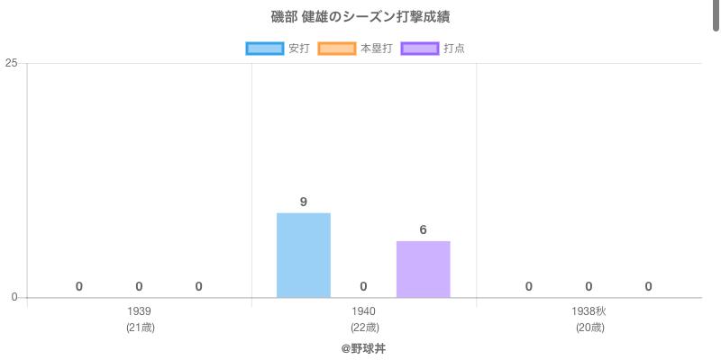 #磯部 健雄のシーズン打撃成績
