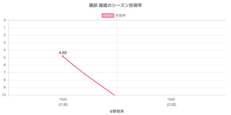 磯部 健雄のシーズン防御率