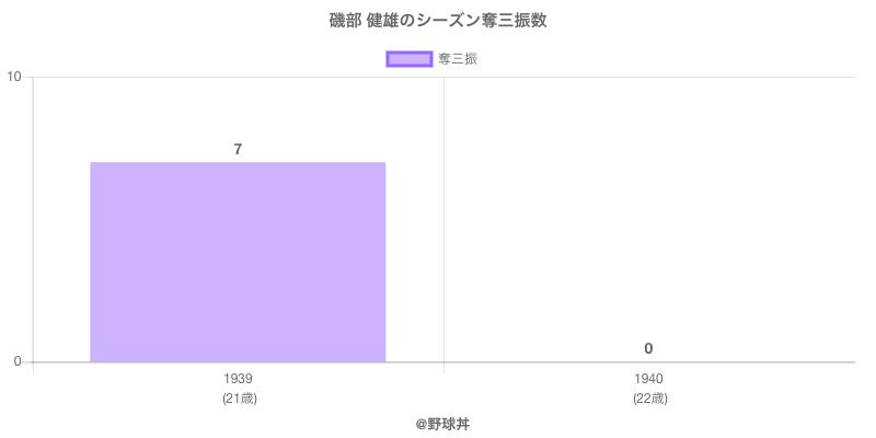 #磯部 健雄のシーズン奪三振数