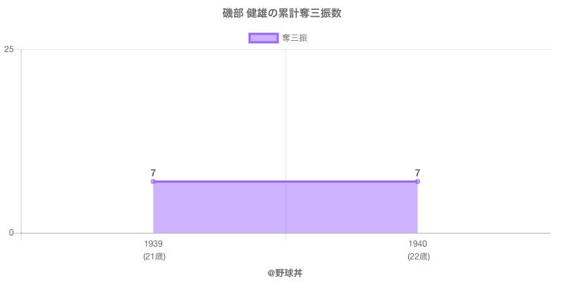 #磯部 健雄の累計奪三振数