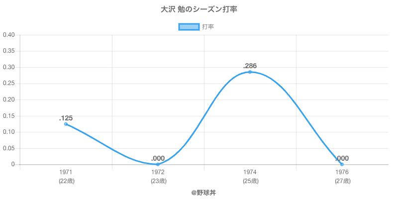 大沢 勉のシーズン打率