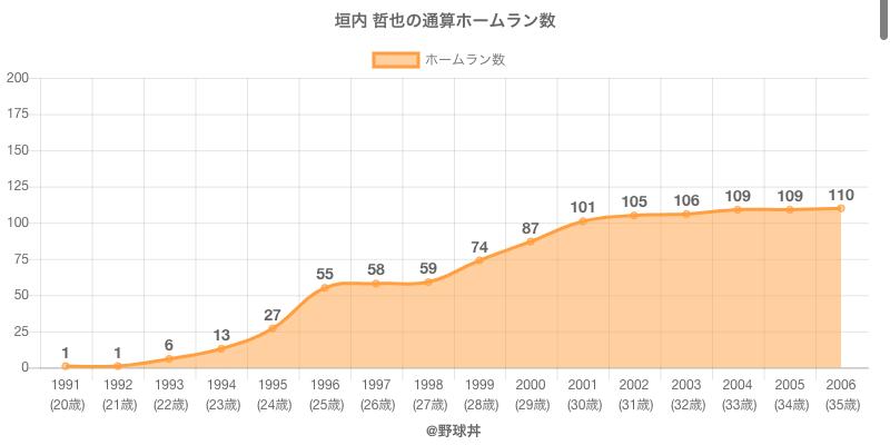 #垣内 哲也の通算ホームラン数