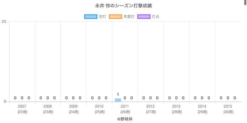 #永井 怜のシーズン打撃成績