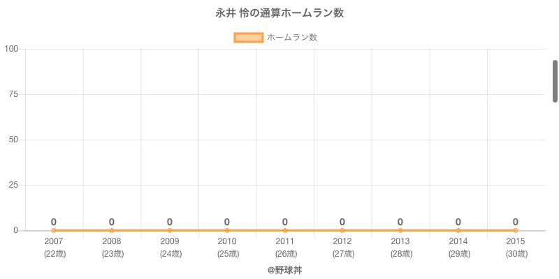 #永井 怜の通算ホームラン数