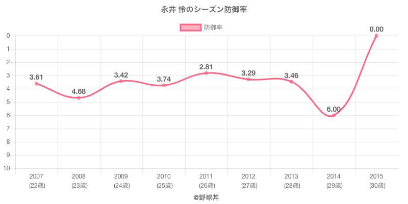 永井 怜のシーズン防御率