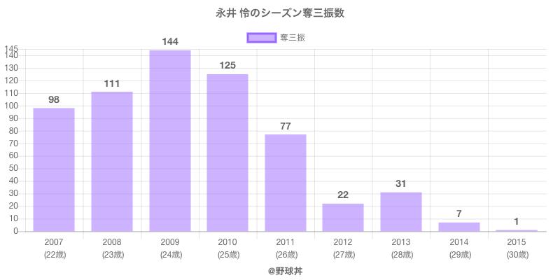 #永井 怜のシーズン奪三振数