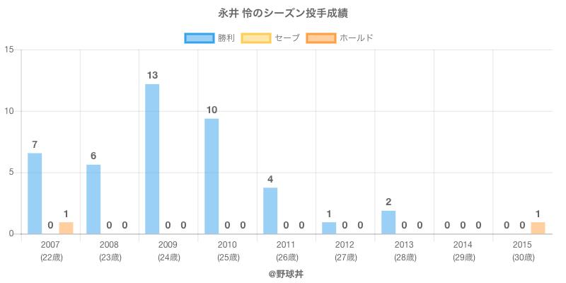 #永井 怜のシーズン投手成績