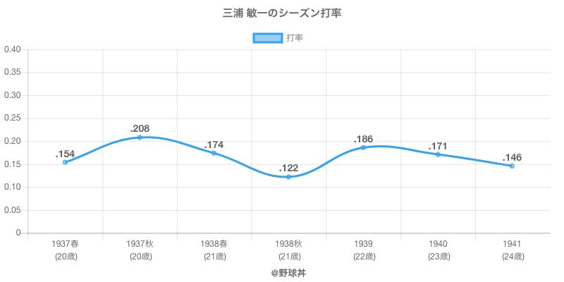 三浦 敏一のシーズン打率