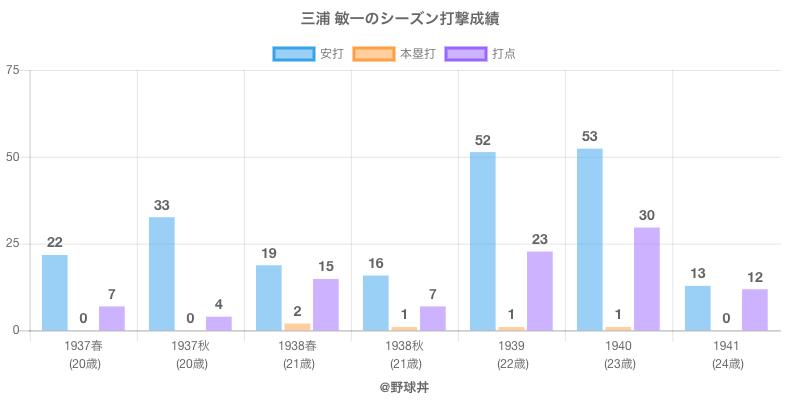 #三浦 敏一のシーズン打撃成績