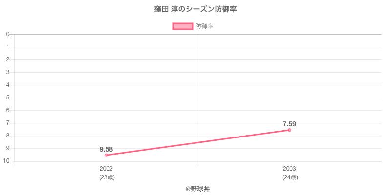 窪田 淳のシーズン防御率