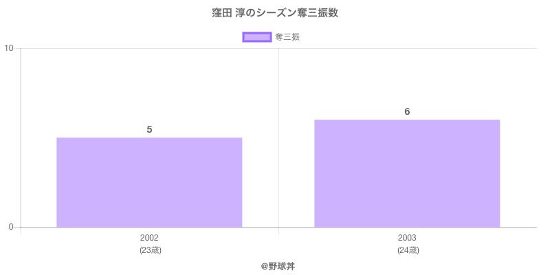 #窪田 淳のシーズン奪三振数