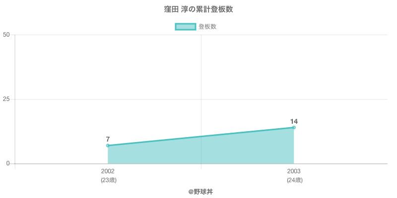 #窪田 淳の累計登板数