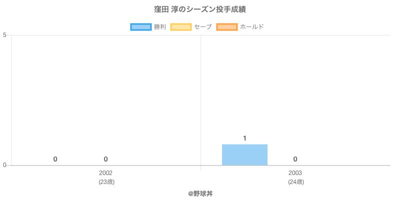 #窪田 淳のシーズン投手成績