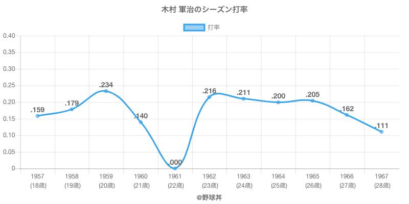 木村 軍治のシーズン打率
